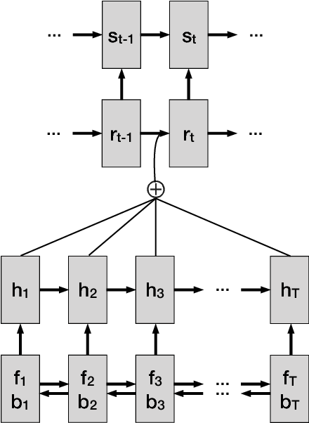 Figure 1 for Utilizing Character and Word Embeddings for Text Normalization with Sequence-to-Sequence Models