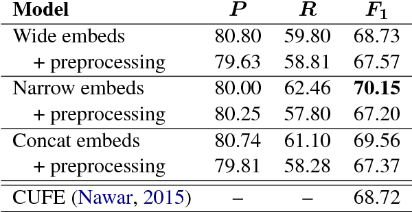 Figure 4 for Utilizing Character and Word Embeddings for Text Normalization with Sequence-to-Sequence Models