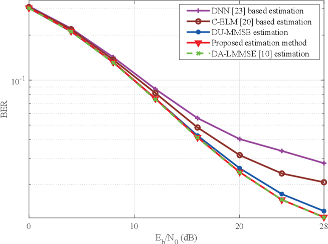 Figure 3 for A Low Complexity Learning-based Channel Estimation for OFDM Systems with Online Training