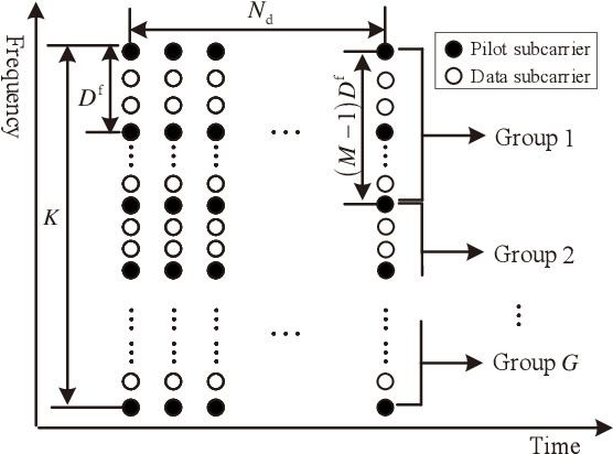 Figure 1 for A Low Complexity Learning-based Channel Estimation for OFDM Systems with Online Training