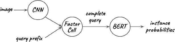 Figure 1 for Visual Natural Language Query Auto-Completion for Estimating Instance Probabilities