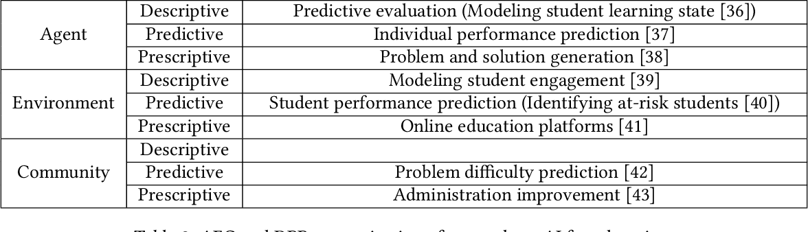Figure 4 for Artificial Intelligence for Social Good: A Survey