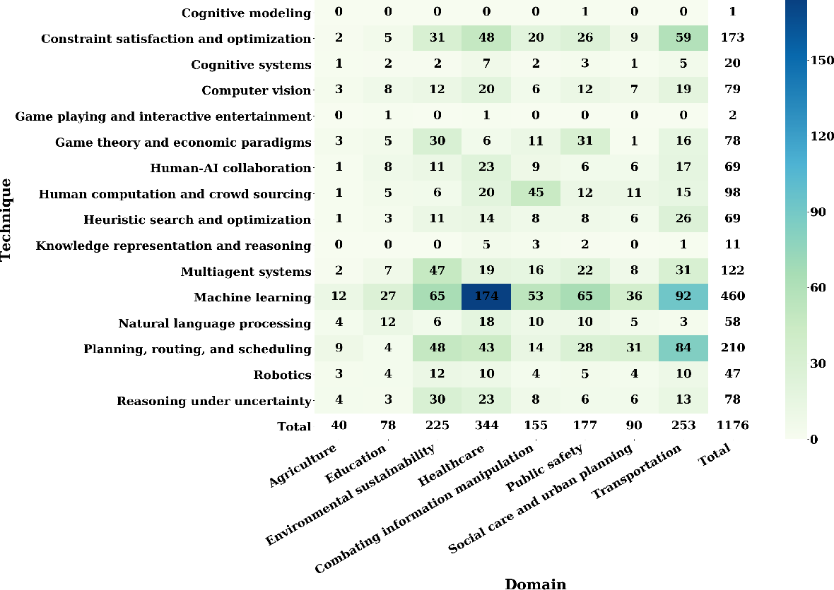 Figure 3 for Artificial Intelligence for Social Good: A Survey