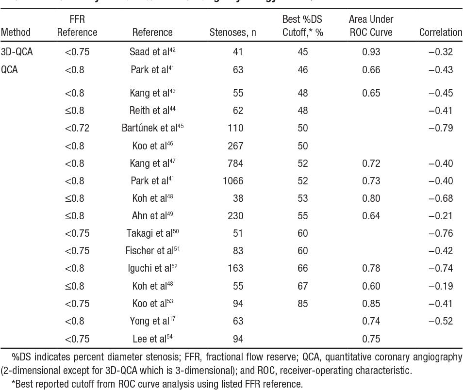 Coronary anatomy to predict physiology: fundamental limits ...