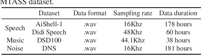 Figure 1 for Multi-Task Audio Source Separation