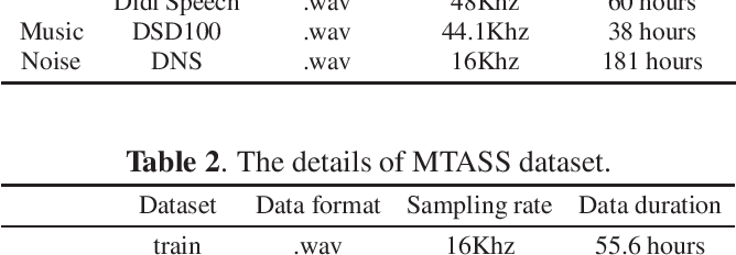 Figure 3 for Multi-Task Audio Source Separation