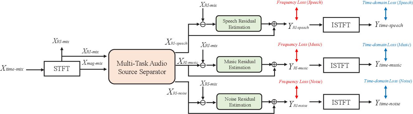 Figure 2 for Multi-Task Audio Source Separation
