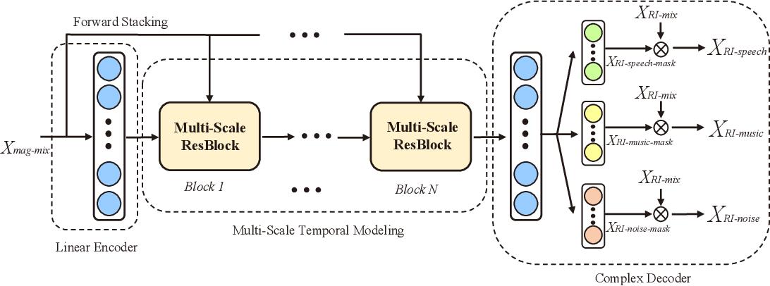 Figure 4 for Multi-Task Audio Source Separation