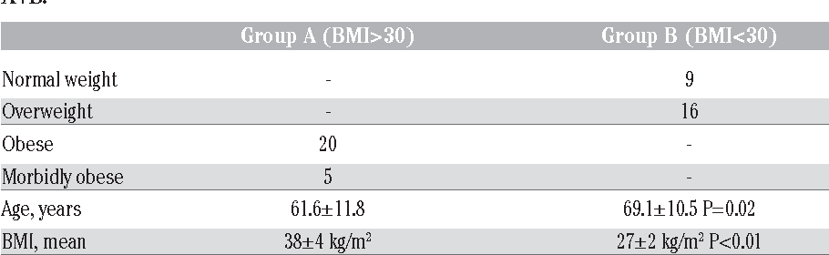 Table 1. Demographic data, body mass index (BMI) and WHO criteria defining groups A+B.