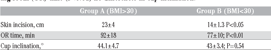 Table 3. Significantly smaller skin incision in group B (P<0.05) and also reduced operating room (OR) time (P<0.01) no differences in cup inclination.