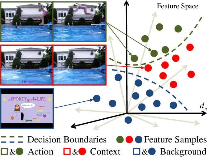 Figure 1 for ACSNet: Action-Context Separation Network for Weakly Supervised Temporal Action Localization