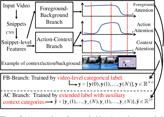 Figure 3 for ACSNet: Action-Context Separation Network for Weakly Supervised Temporal Action Localization