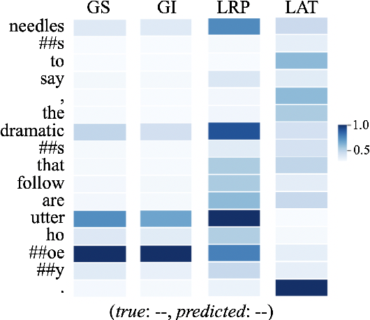 Figure 3 for On Explaining Your Explanations of BERT: An Empirical Study with Sequence Classification
