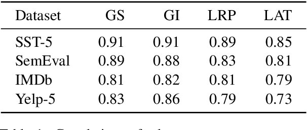 Figure 2 for On Explaining Your Explanations of BERT: An Empirical Study with Sequence Classification