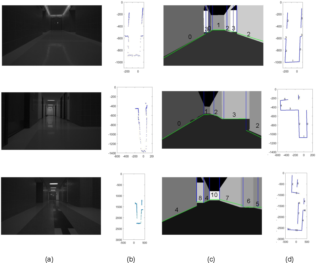 Figure 4 for Indoor Layout Estimation by 2D LiDAR and Camera Fusion