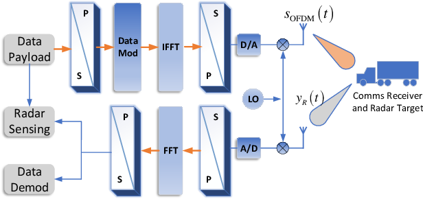 Figure 2 for Integrated Sensing and Communications: Towards Dual-functional Wireless Networks for 6G and Beyond