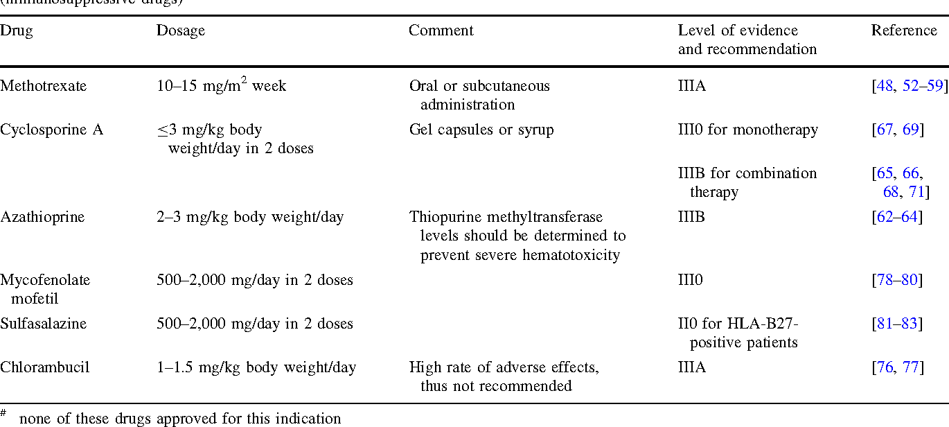 Table 6 Evidence-based, interdisciplinary guidelines for anti-inflammatory treatment of uveitis associated with juvenile idiopathic arthritis (immunosuppressive drugs)