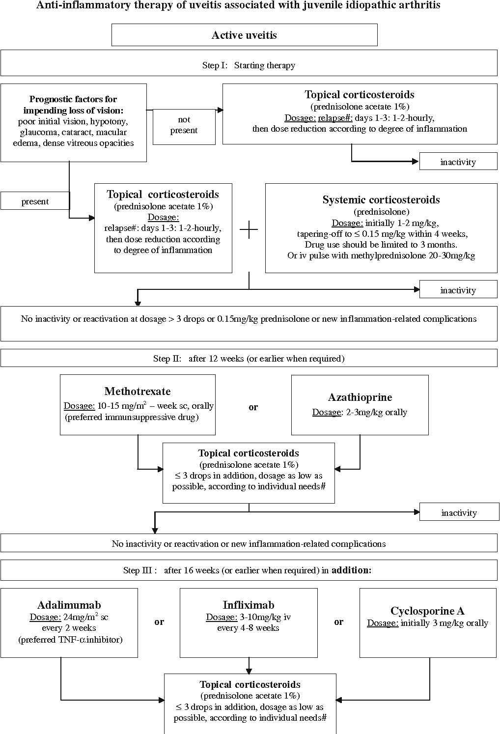 Fig. 1 Evidence-based, interdisciplinary guidelines for anti-inflammatory treatment of uveitis associated with juvenile idiopathic arthritis. Algorithm for anti-inflammatory treatment