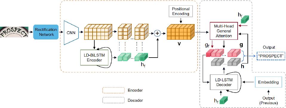 Figure 1 for Representation and Correlation Enhanced Encoder-Decoder Framework for Scene Text Recognition