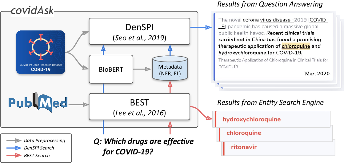 Figure 1 for Answering Questions on COVID-19 in Real-Time