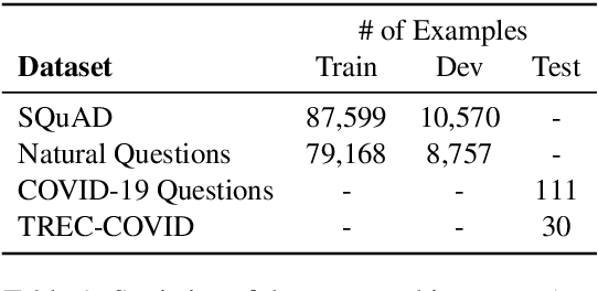 Figure 2 for Answering Questions on COVID-19 in Real-Time