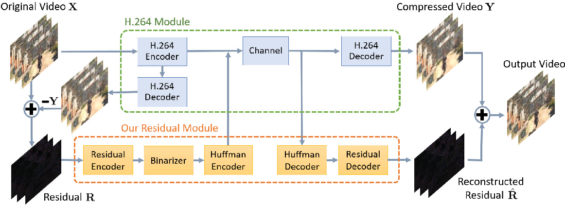 Figure 1 for Learning Binary Residual Representations for Domain-specific Video Streaming