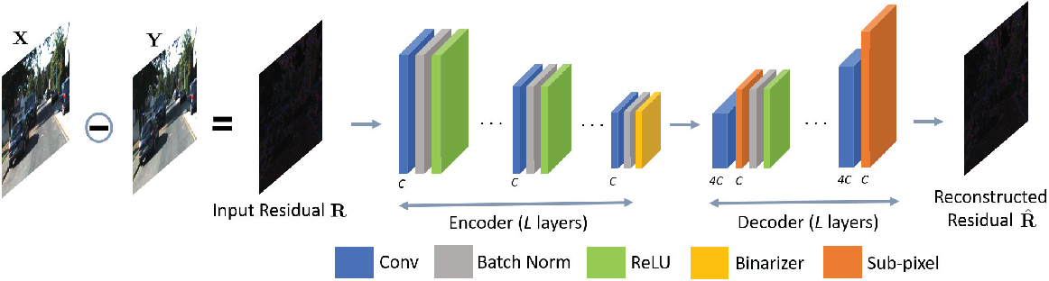 Figure 2 for Learning Binary Residual Representations for Domain-specific Video Streaming
