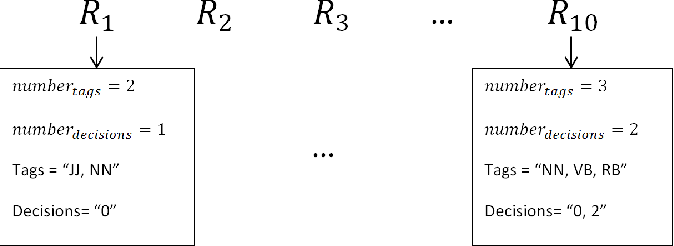 Figure 1 for Text Compression for Sentiment Analysis via Evolutionary Algorithms
