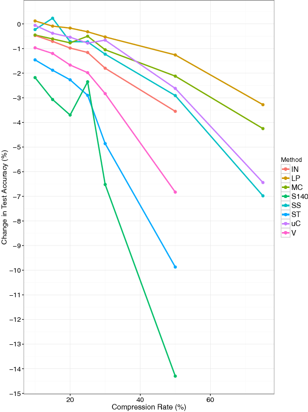 Figure 2 for Text Compression for Sentiment Analysis via Evolutionary Algorithms