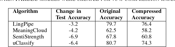 Figure 4 for Text Compression for Sentiment Analysis via Evolutionary Algorithms