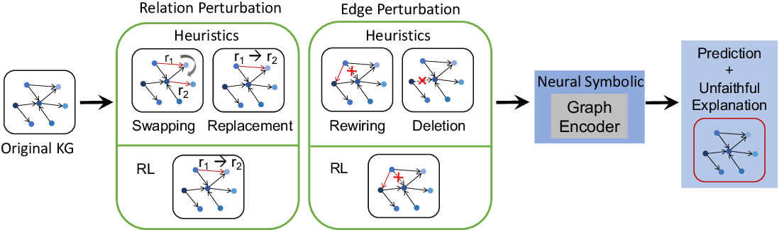Figure 1 for Learning to Deceive Knowledge Graph Augmented Models via Targeted Perturbation