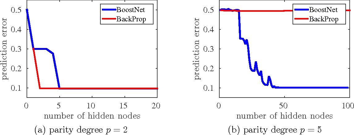 Figure 2 for Learning Halfspaces and Neural Networks with Random Initialization