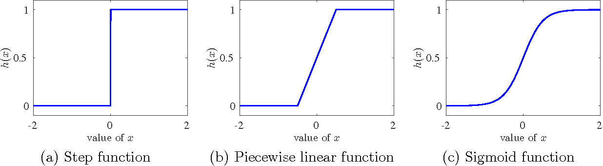 Figure 1 for Learning Halfspaces and Neural Networks with Random Initialization