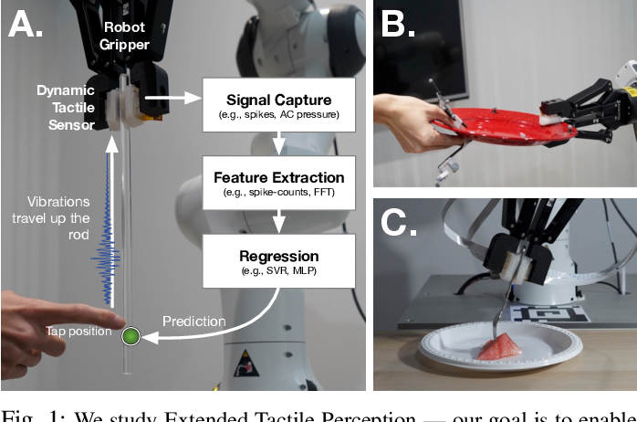 Figure 1 for Extended Tactile Perception: Vibration Sensing through Tools and Grasped Objects