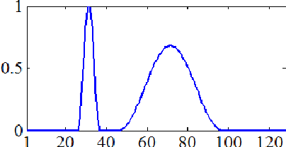 Figure 1: Expected vertical power distribution of the effective scattering (normalized).