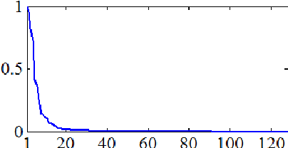Figure 2: Sorted magnitudes of the transform coefficients using a Daubechies Symmlet wavelet with 4 vanishing moments and 3 levels of decomposition (normalized).