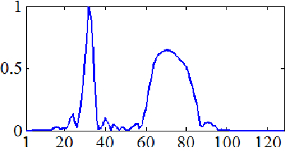 Figure 3: Magnitude of the inverse DWT after zeroing out all but the largest 5 coefficients (normalized).