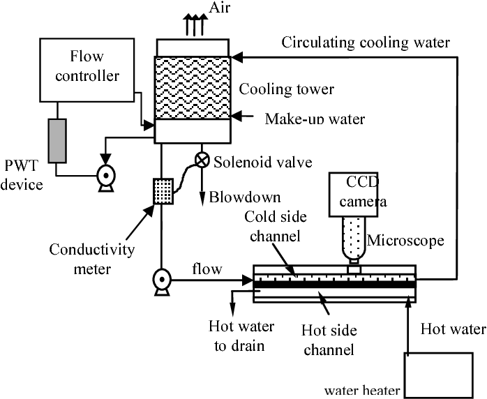 Figure 1 from Superior Water Conditioner | Magnetic Treatment of