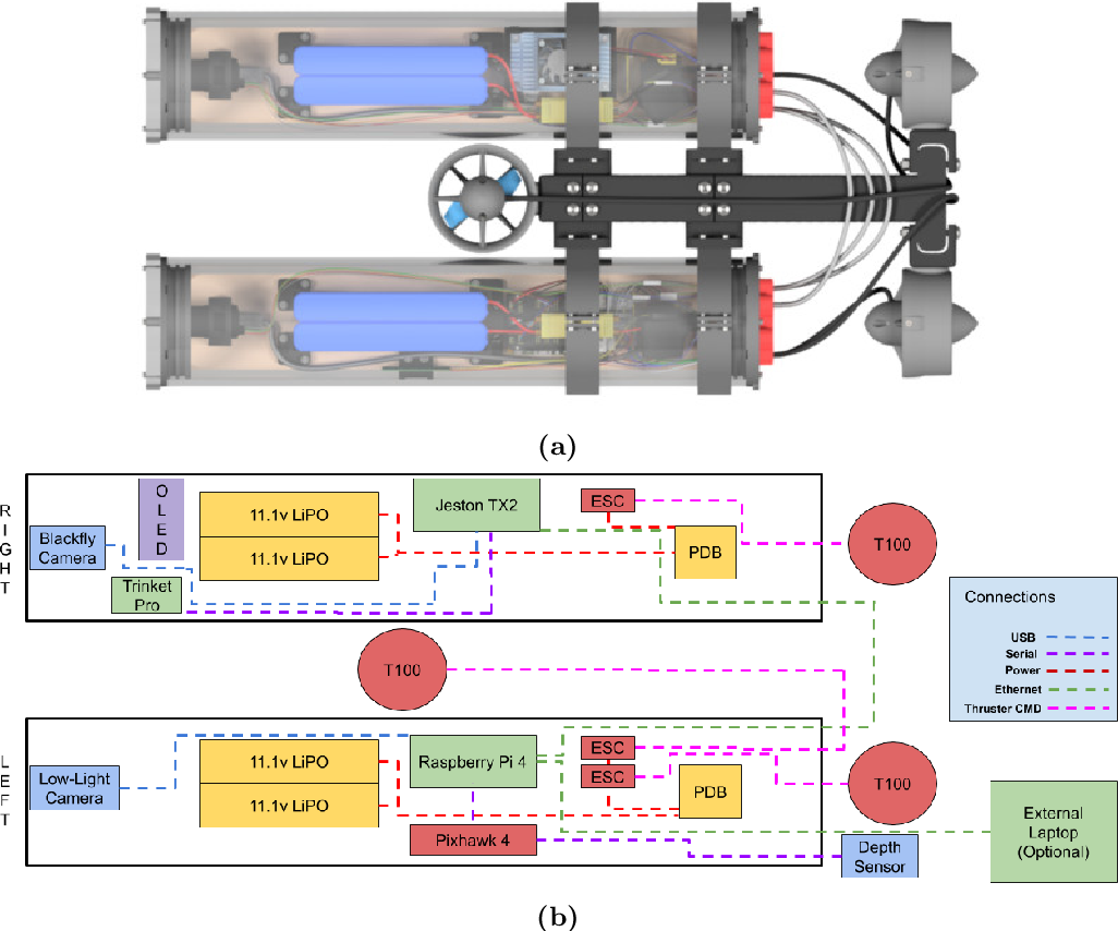 Figure 3 for Design and Experiments with LoCO AUV: A Low Cost Open-Source Autonomous Underwater Vehicle