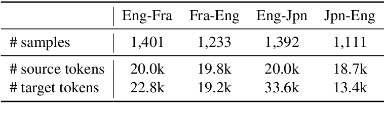 Figure 2 for Findings of the First Shared Task on Machine Translation Robustness