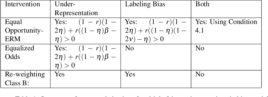 Figure 2 for Recovering from Biased Data: Can Fairness Constraints Improve Accuracy?