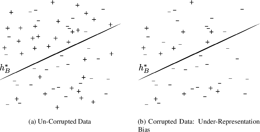 Figure 1 for Recovering from Biased Data: Can Fairness Constraints Improve Accuracy?