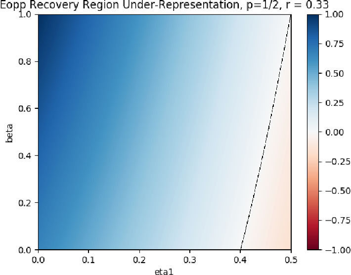 Figure 3 for Recovering from Biased Data: Can Fairness Constraints Improve Accuracy?