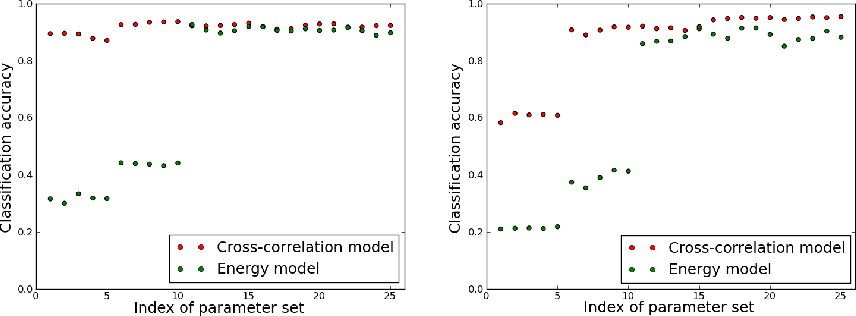 Figure 4 for Feature grouping from spatially constrained multiplicative interaction