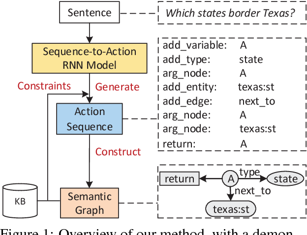 Figure 1 for Sequence-to-Action: End-to-End Semantic Graph Generation for Semantic Parsing