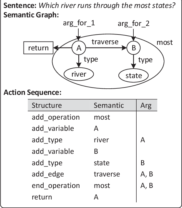 Figure 3 for Sequence-to-Action: End-to-End Semantic Graph Generation for Semantic Parsing