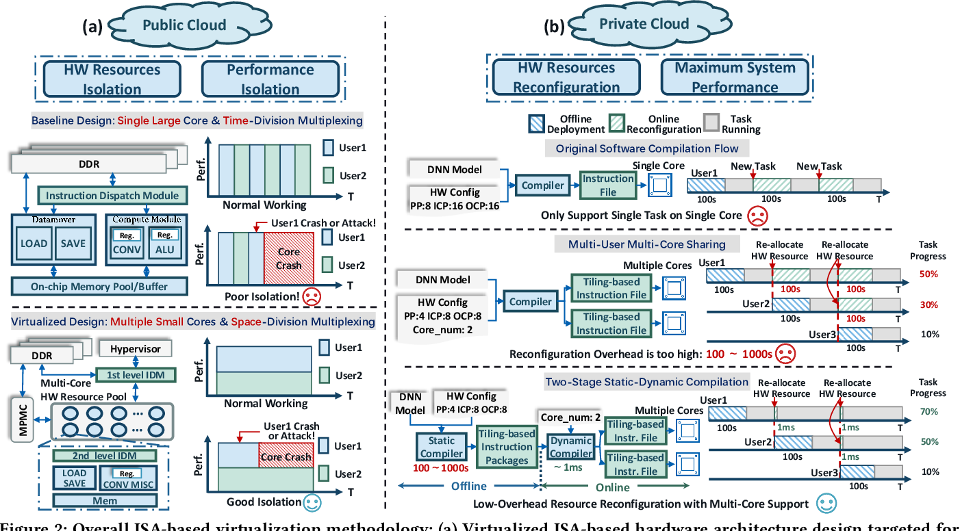 Figure 3 for Enabling Efficient and Flexible FPGA Virtualization for Deep Learning in the Cloud