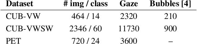Figure 2 for Gaze Embeddings for Zero-Shot Image Classification