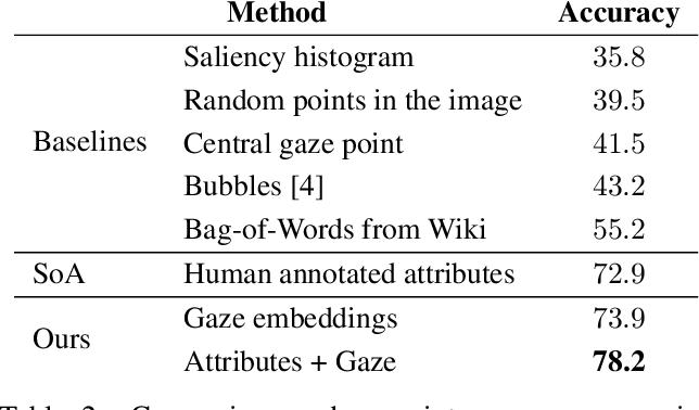 Figure 4 for Gaze Embeddings for Zero-Shot Image Classification