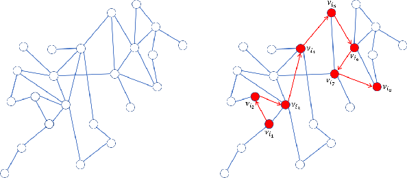 Figure 1 for Representation Learning of Reconstructed Graphs Using Random Walk Graph Convolutional Network